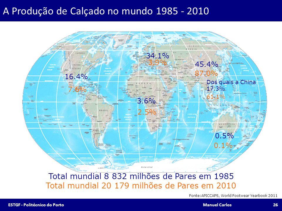 A Produção de Calçado no mundo 1985 - 2010
