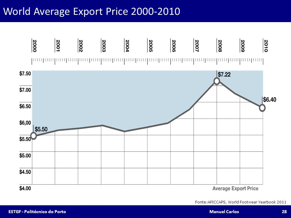 World Average Export Price 2000-2010