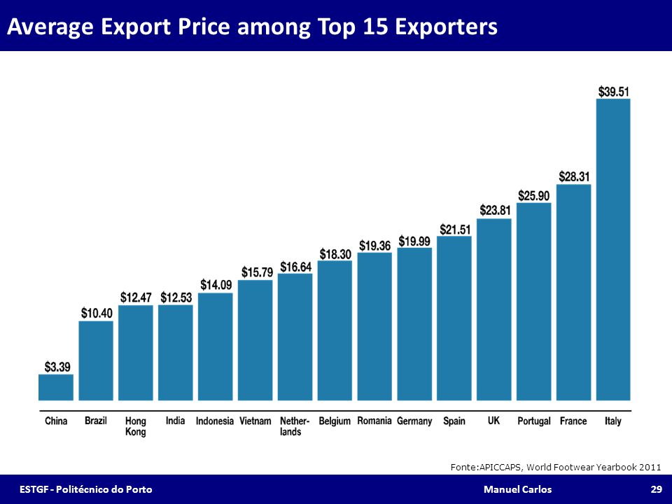 Average Export Price among Top 15 Exporters
