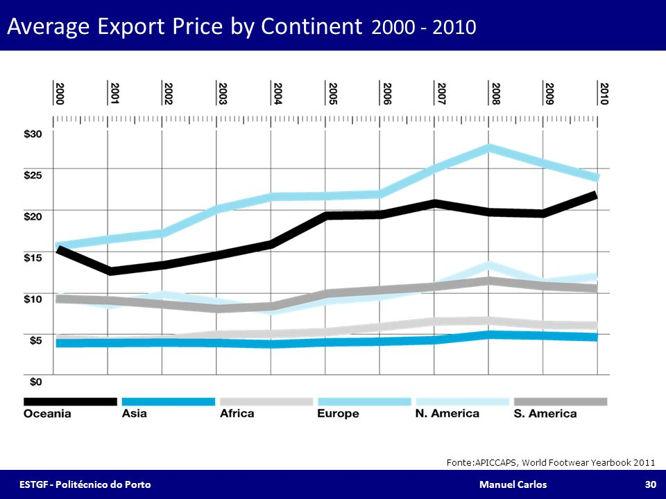 Average Export Price by Continent 2000 - 2010