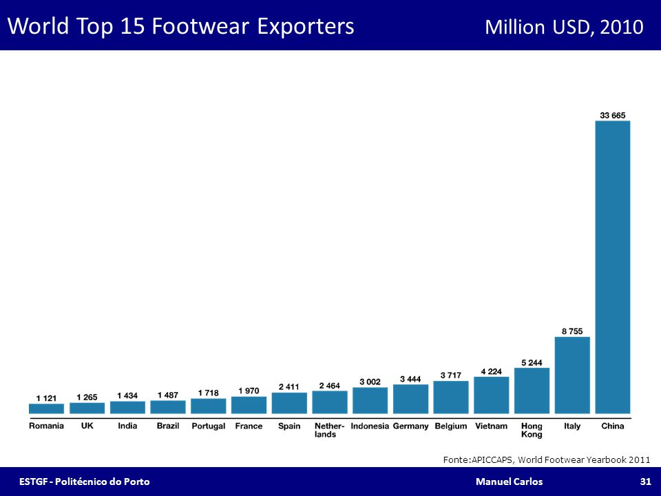 World Top 15 Footwear Exporters Million USD, 2010