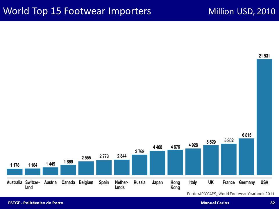 World Top 15 Footwear Importers Million USD, 2010