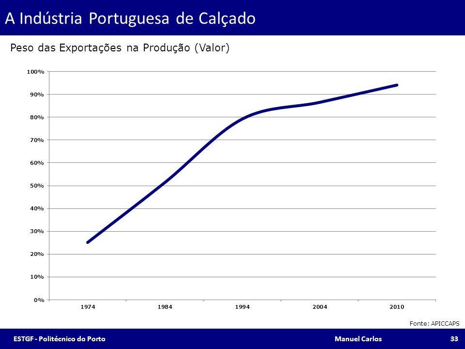 A Indústria Portuguesa de Calçado