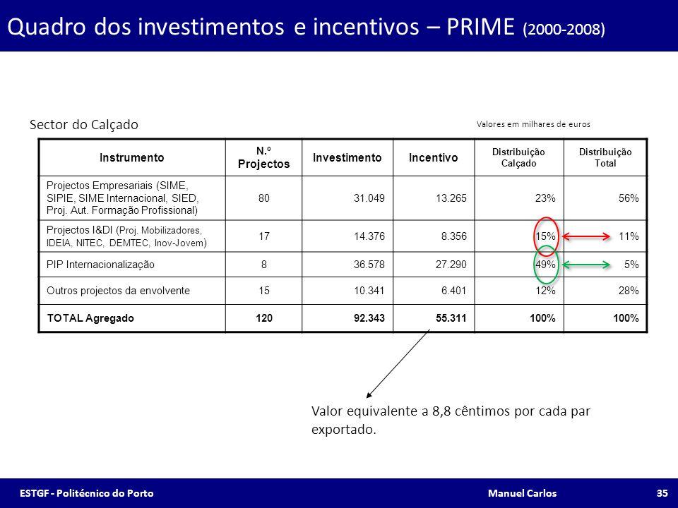 Quadro dos investimentos e incentivos – PRIME (2000-2008)