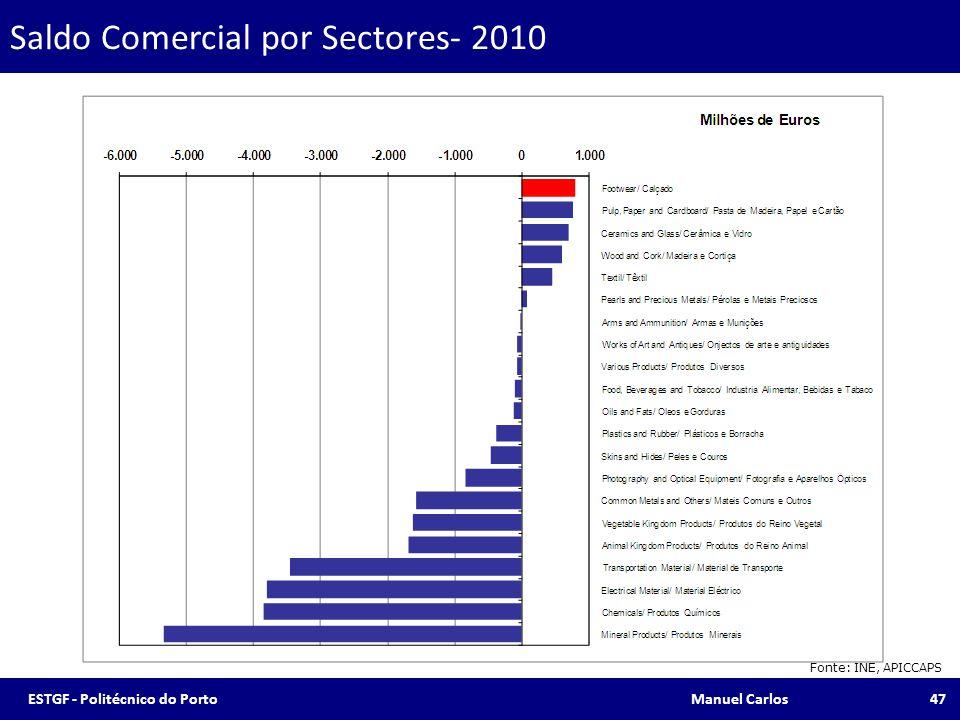 Saldo Comercial por Sectores- 2010