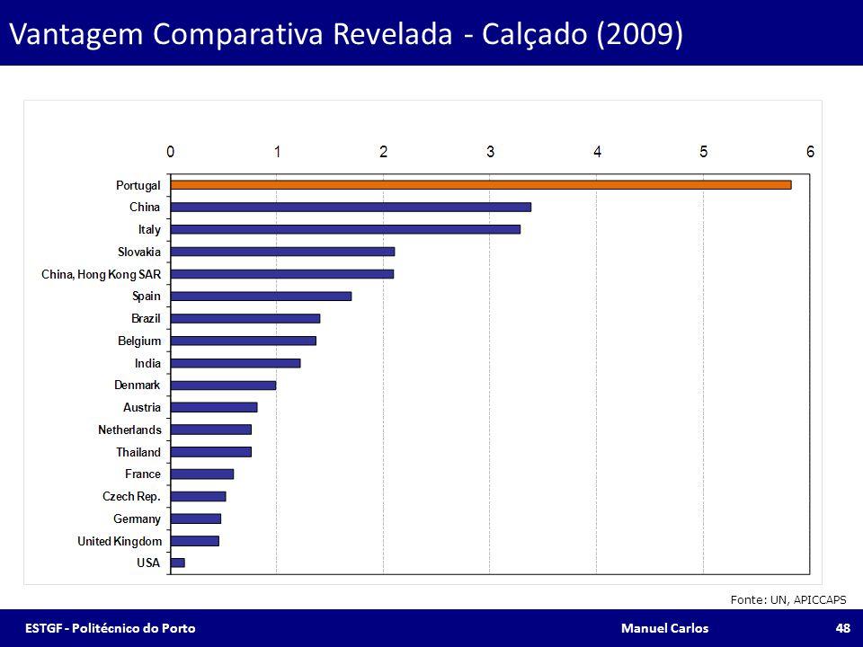 Vantagem Comparativa Revelada - Calçado (2009)