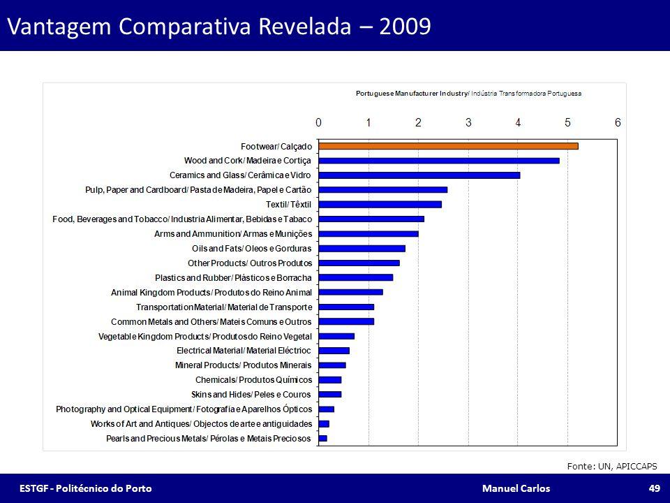 Vantagem Comparativa Revelada – 2009