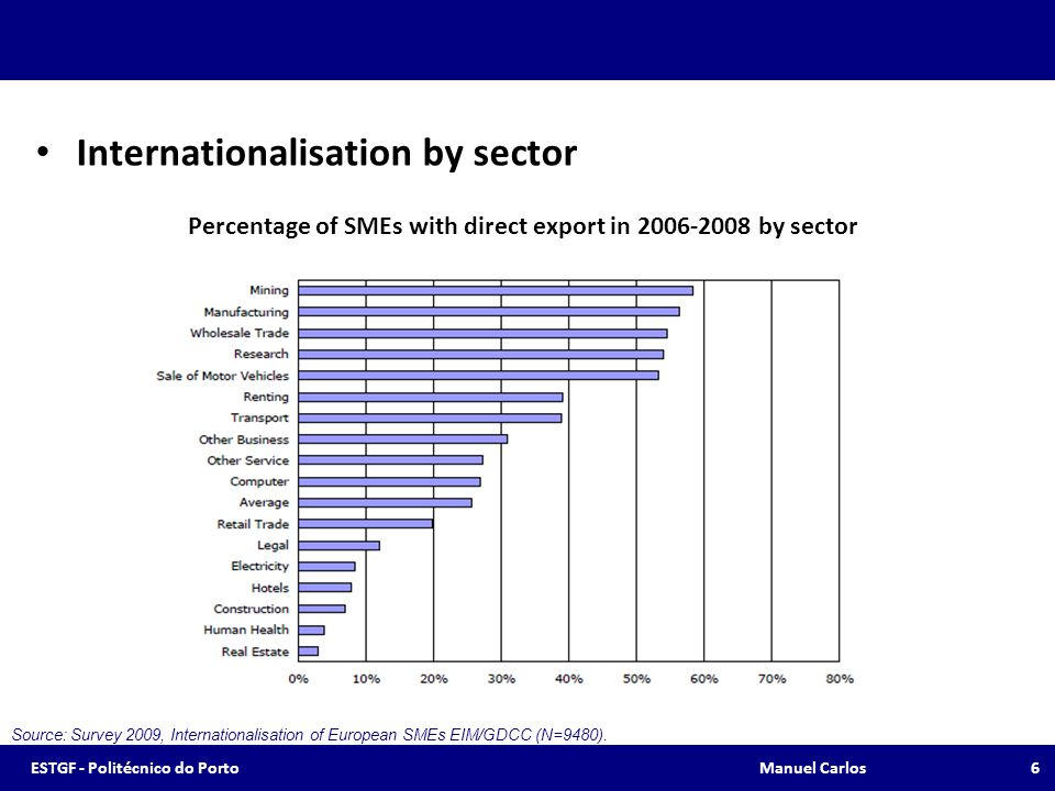 Percentage of SMEs with direct export in 2006-2008 by sector