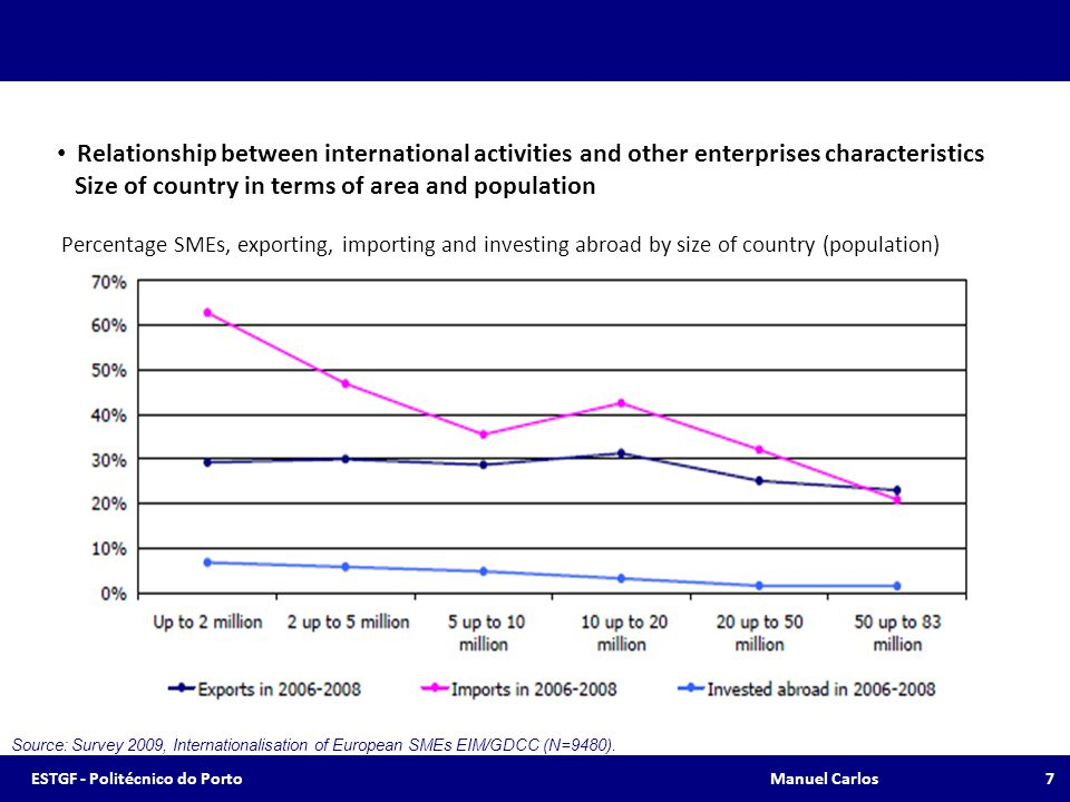 Internationalisation of European SMEs