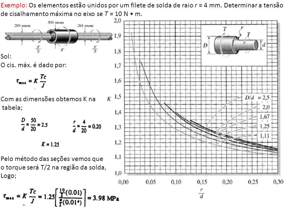 Exemplo: Os elementos estão unidos por um filete de solda de raio r = 4 mm. Determinar a tensão de cisalhamento máxima no eixo se T = 10 N • m.