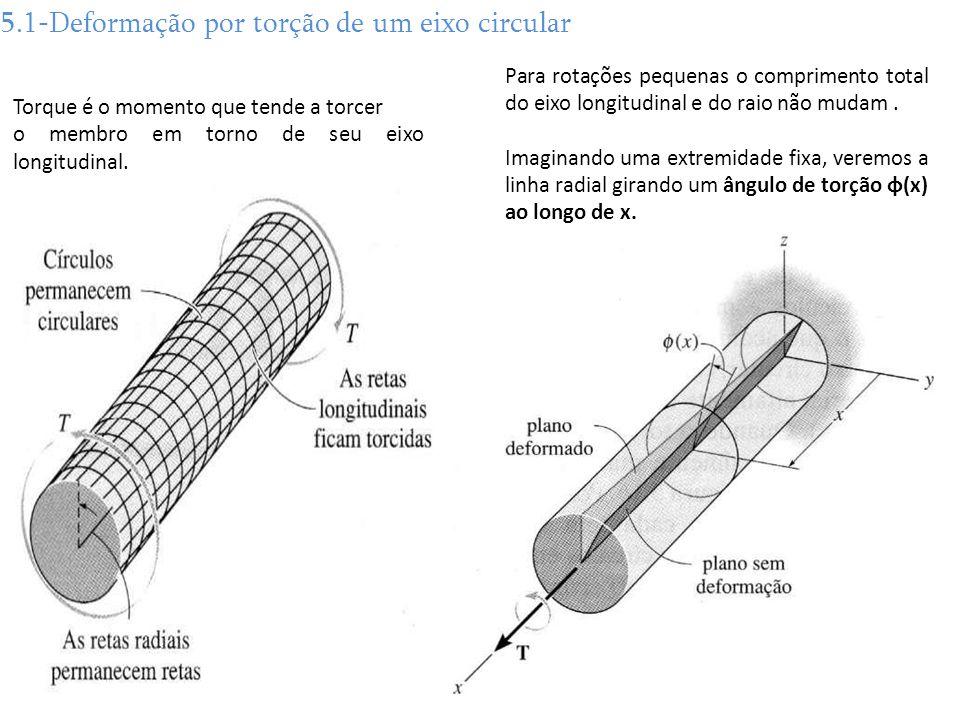 5.1-Deformação por torção de um eixo circular
