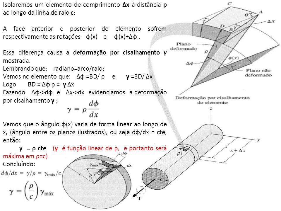 Isolaremos um elemento de comprimento Δx à distância ρ ao longo da linha de raio c;