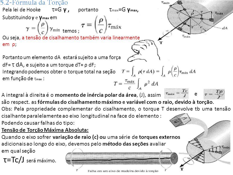 τ=Tc/J será máximo. 5.2-Fórmula da Torção