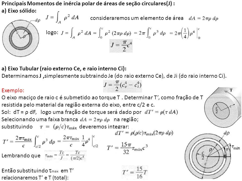 Principais Momentos de inércia polar de áreas de seção circulares(J) :