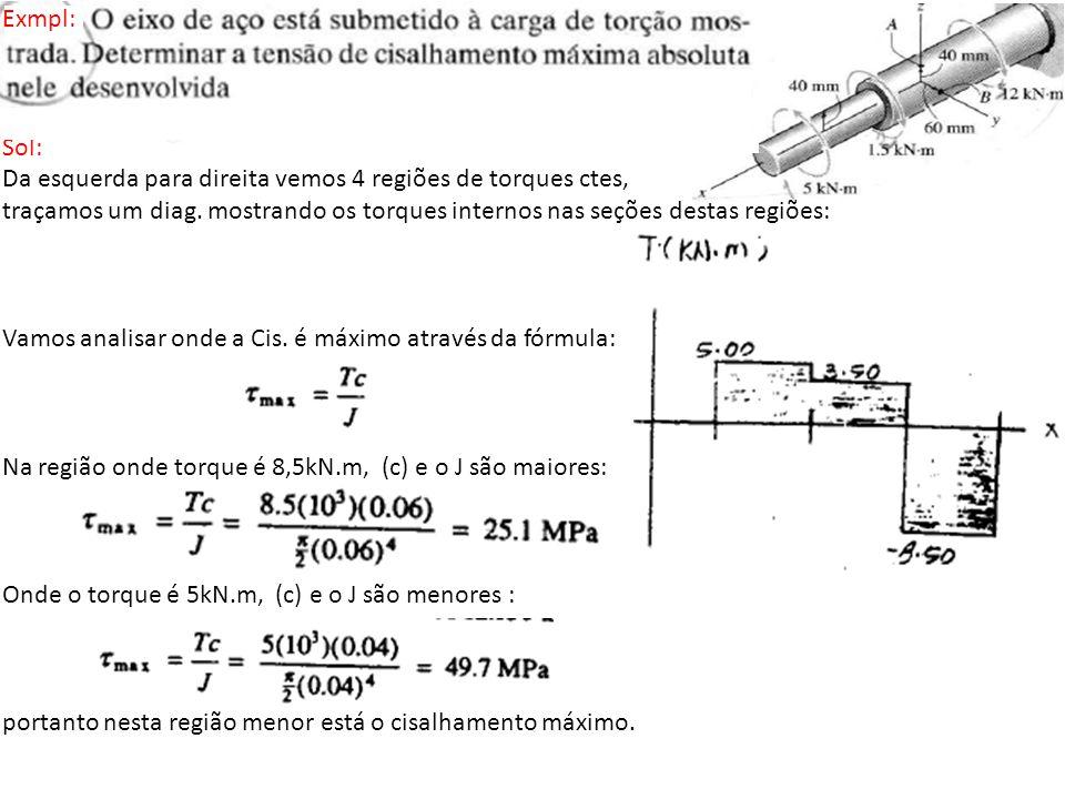 Exmpl: Sol: Da esquerda para direita vemos 4 regiões de torques ctes, traçamos um diag. mostrando os torques internos nas seções destas regiões: