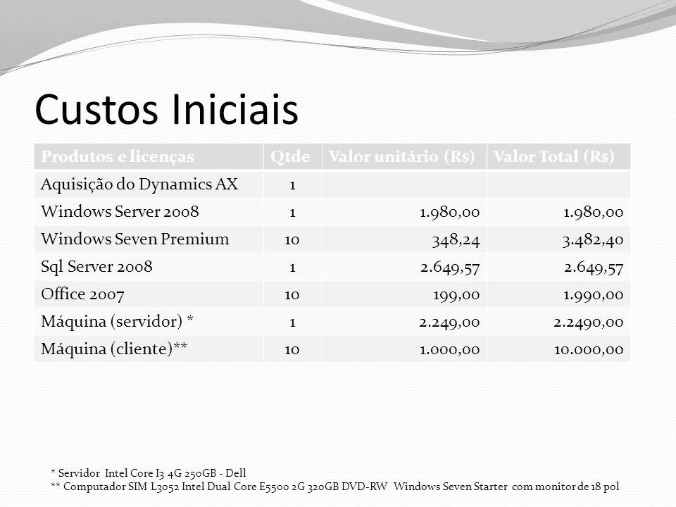 Custos Iniciais Produtos e licenças Qtde Valor unitário (R$)