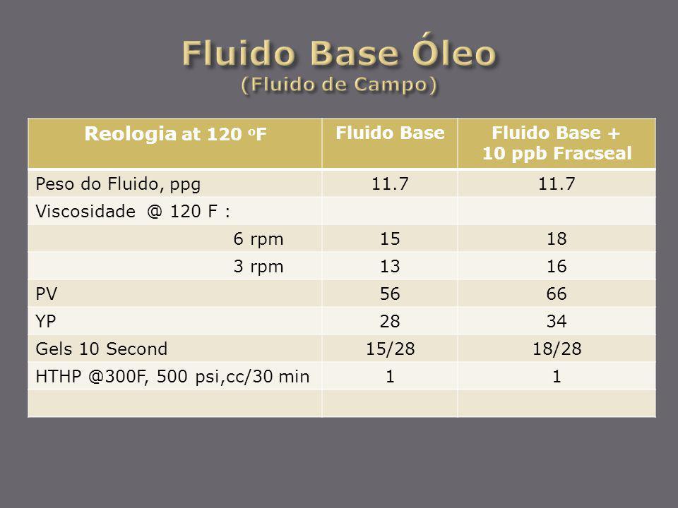 Fluido Base Óleo (Fluido de Campo)