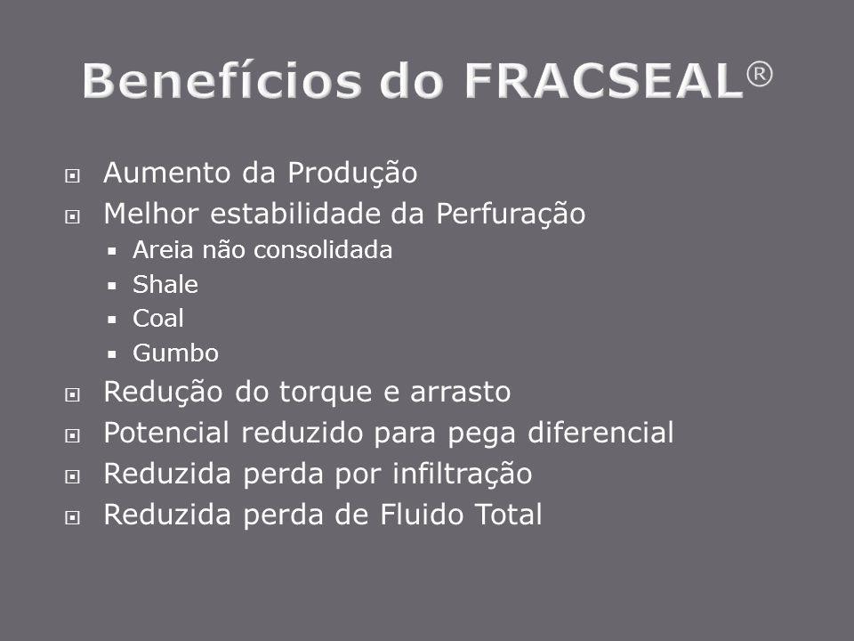 Benefícios do FRACSEAL®