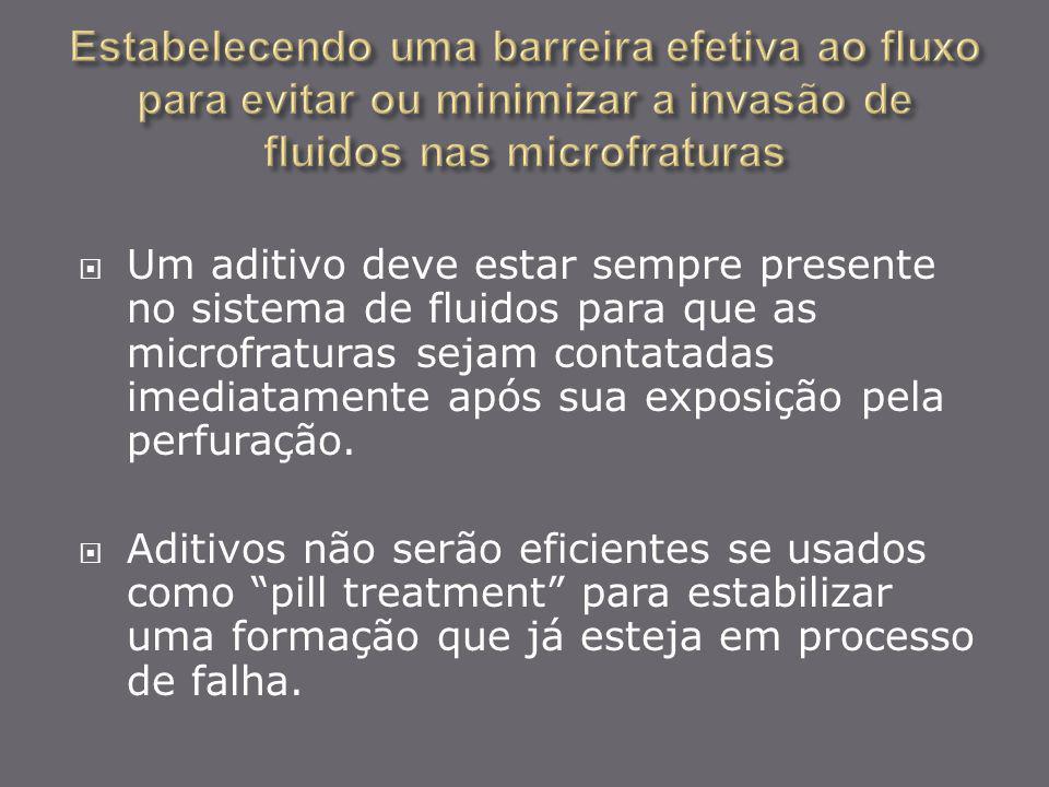 Estabelecendo uma barreira efetiva ao fluxo para evitar ou minimizar a invasão de fluidos nas microfraturas