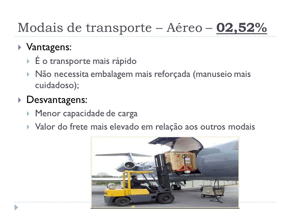 Modais de transporte – Aéreo – 02,52%