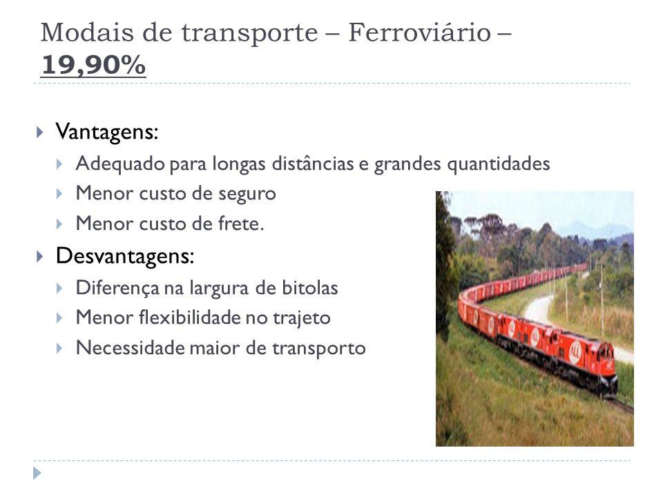 Modais de transporte – Ferroviário – 19,90%