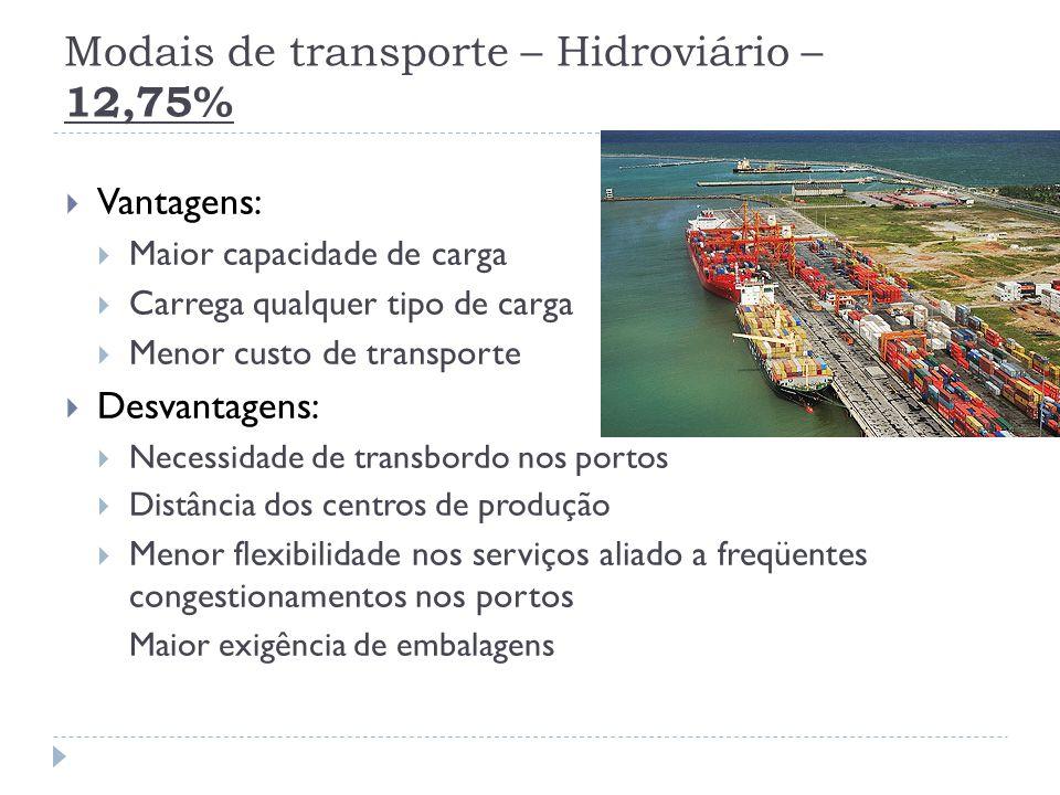 Modais de transporte – Hidroviário – 12,75%
