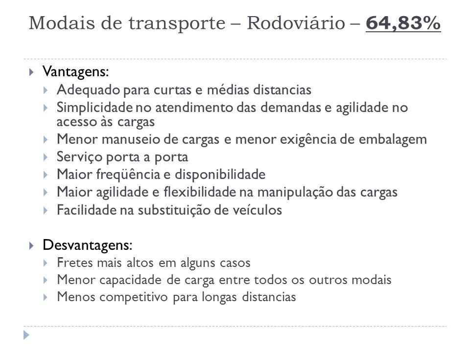 Modais de transporte – Rodoviário – 64,83%