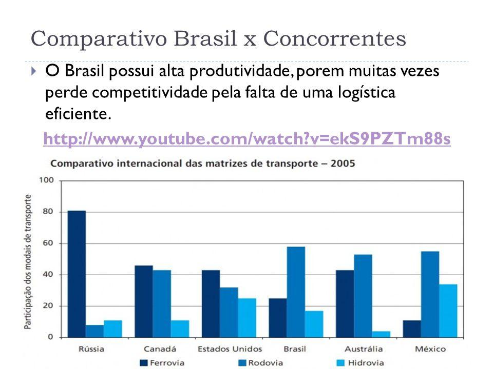 Comparativo Brasil x Concorrentes