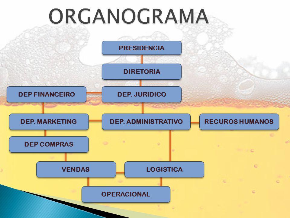 ORGANOGRAMA PRESIDENCIA DIRETORIA DEP FINANCEIRO DEP. JURIDICO