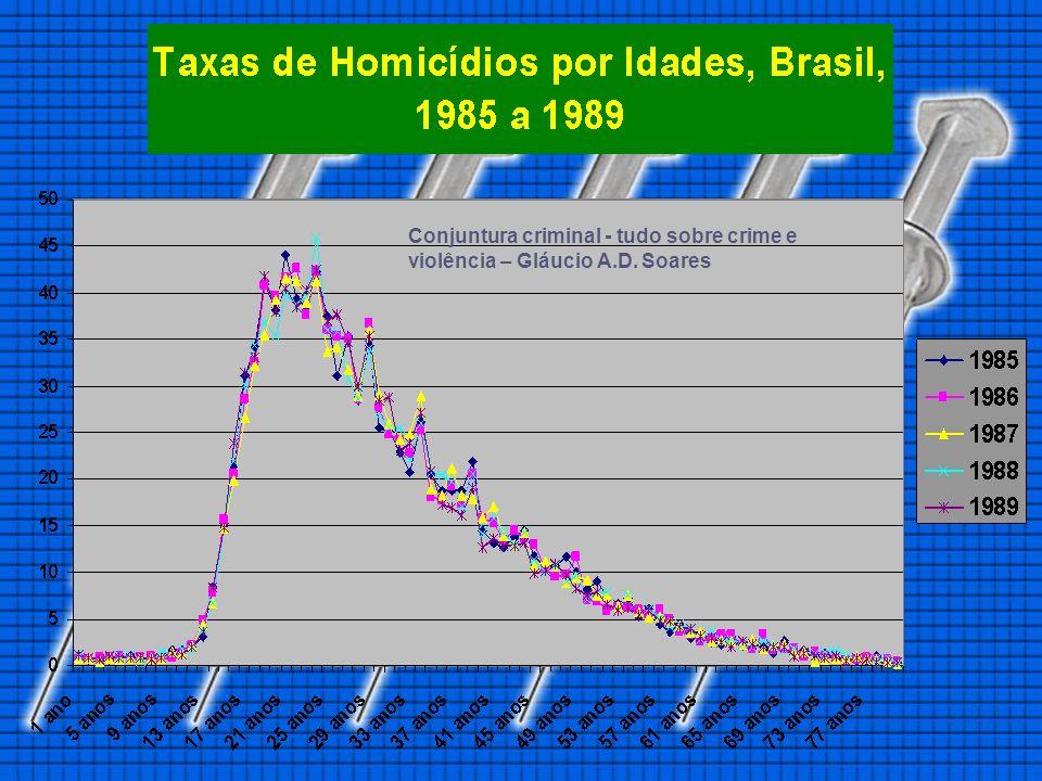 Conjuntura criminal - tudo sobre crime e violência – Gláucio A. D
