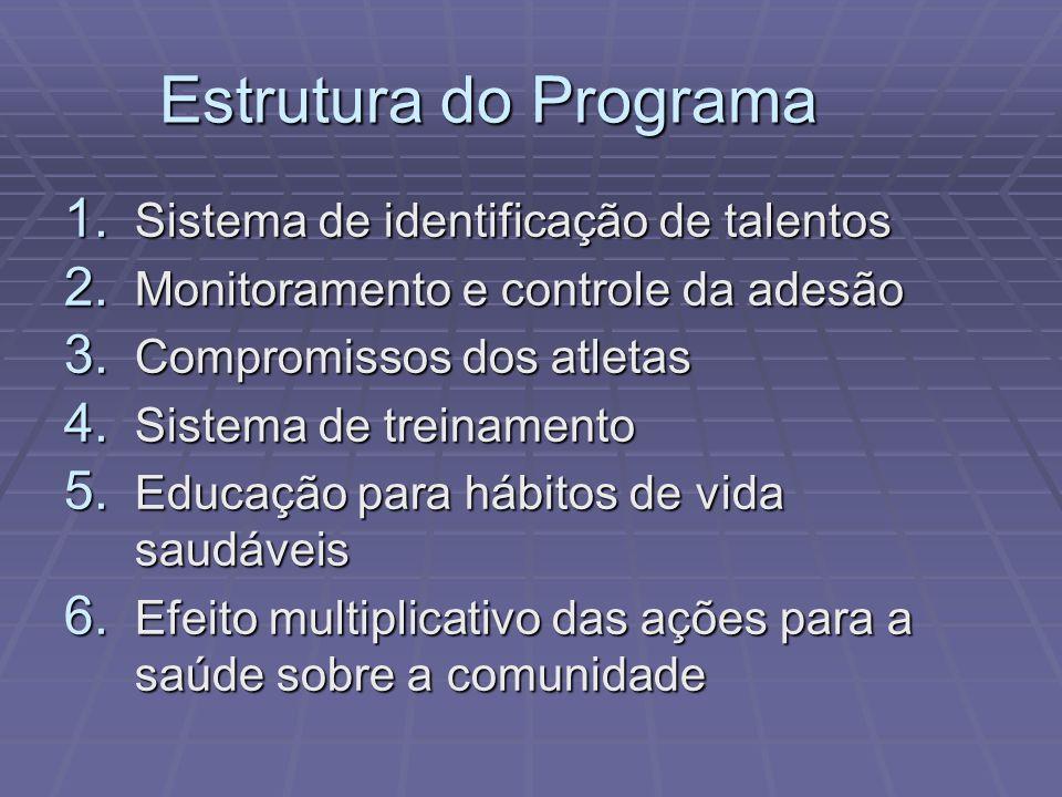 Estrutura do Programa Sistema de identificação de talentos
