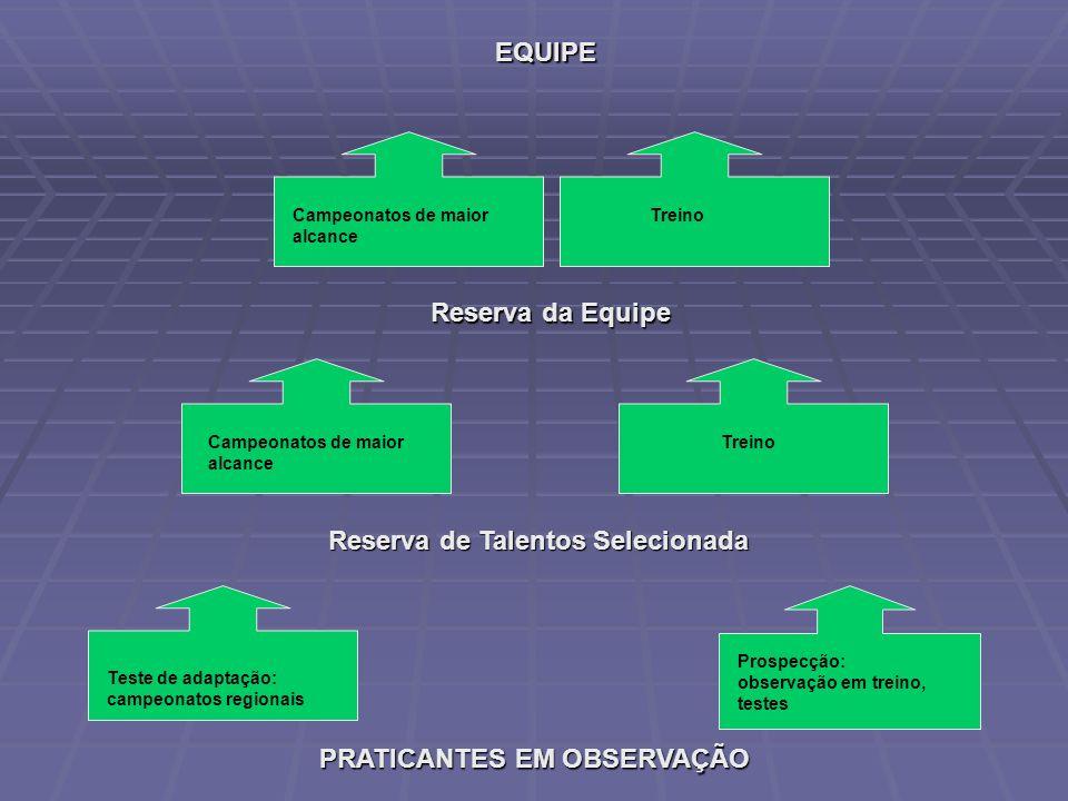 Reserva de Talentos Selecionada PRATICANTES EM OBSERVAÇÃO