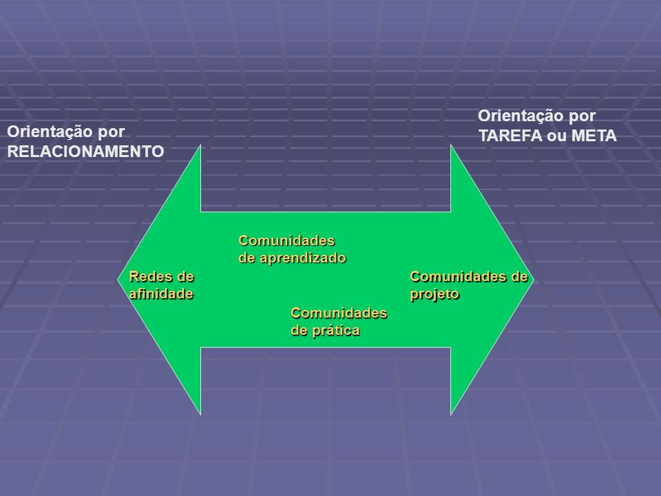 Orientação por TAREFA ou META Orientação por RELACIONAMENTO