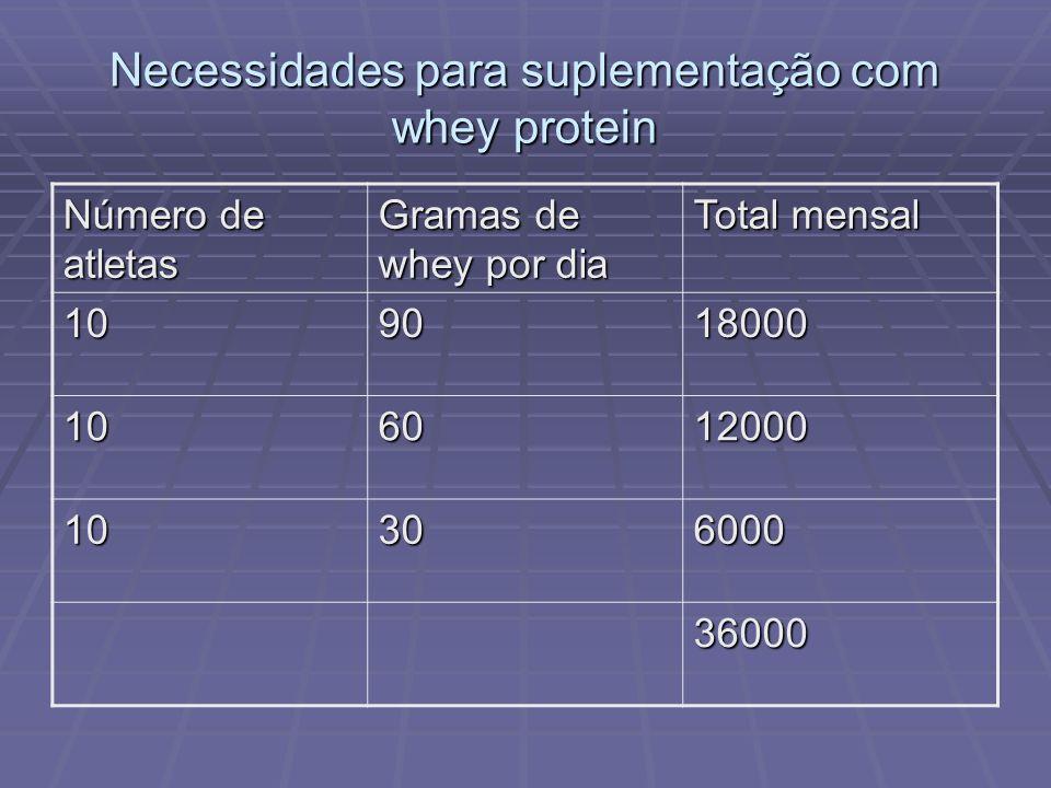 Necessidades para suplementação com whey protein