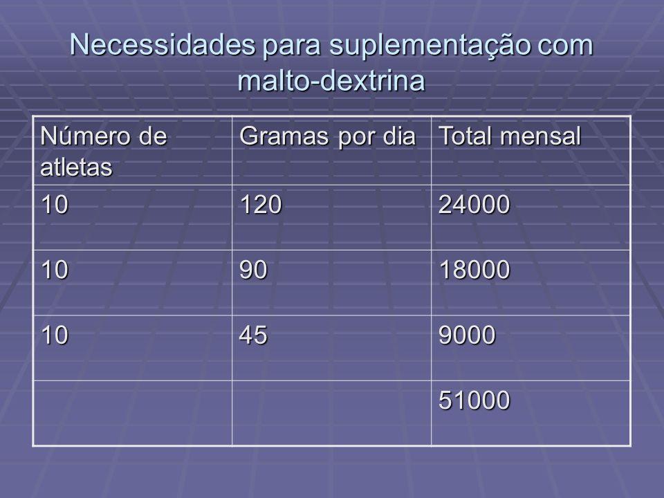 Necessidades para suplementação com malto-dextrina