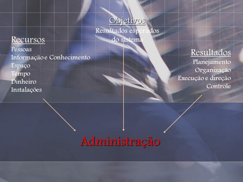 Administração Objetivos Recursos Resultados Resultados esperados