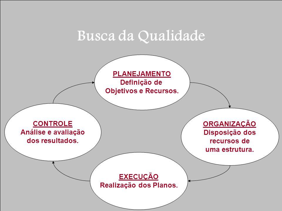 Busca da Qualidade PLANEJAMENTO Definição de Objetivos e Recursos.