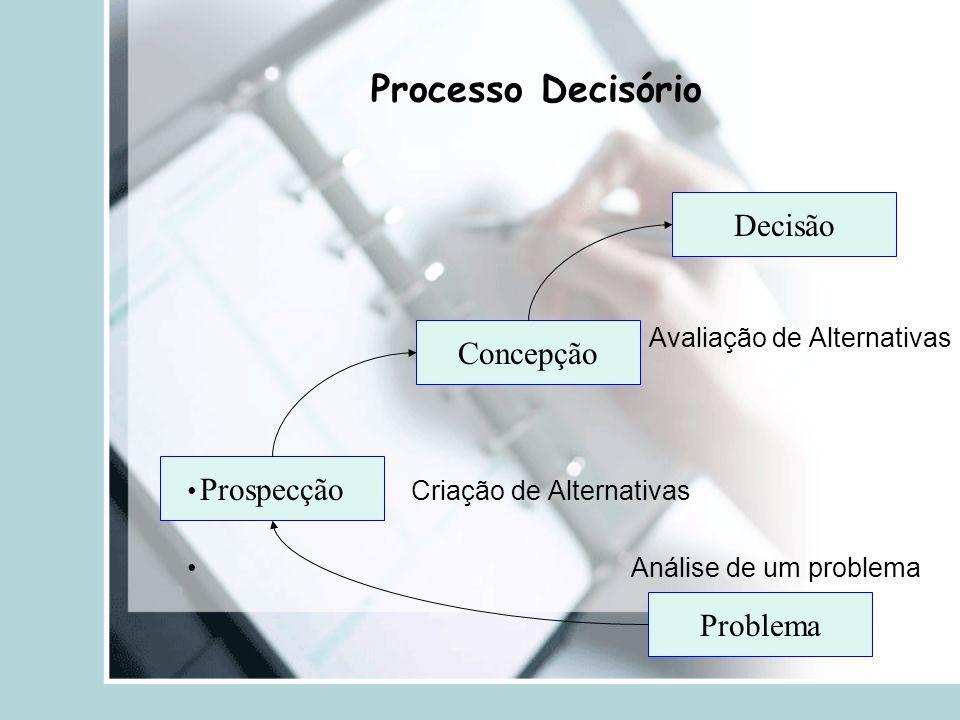 Processo Decisório Decisão Concepção Prospecção Problema