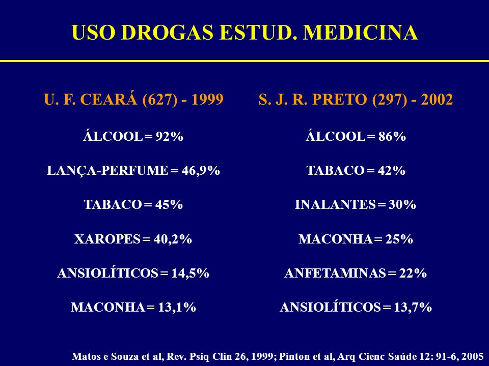USO DROGAS ESTUD. MEDICINA
