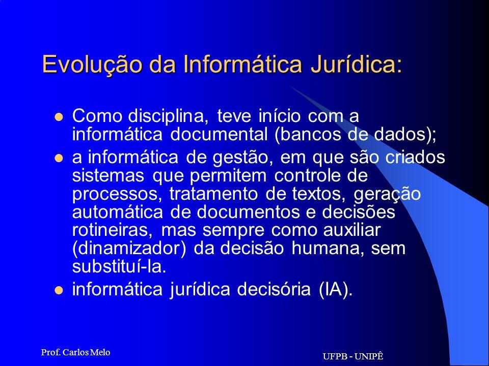 Evolução da Informática Jurídica: