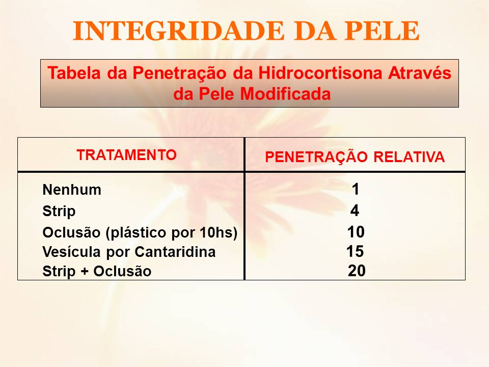 Tabela da Penetração da Hidrocortisona Através