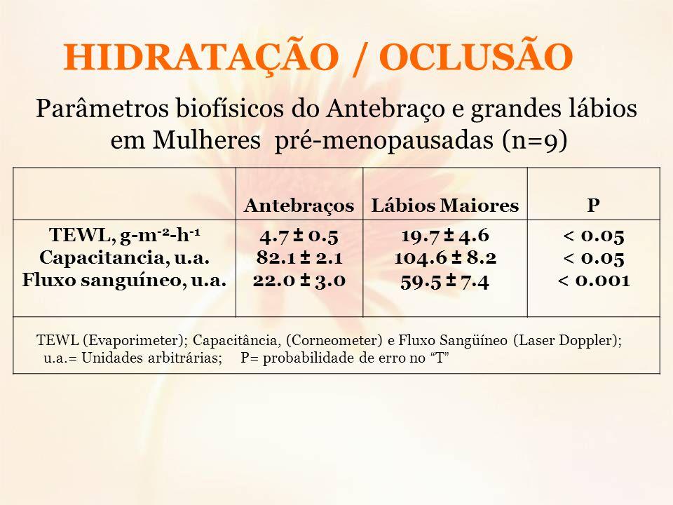 HIDRATAÇÃO / OCLUSÃOParâmetros biofísicos do Antebraço e grandes lábios. em Mulheres pré-menopausadas (n=9)