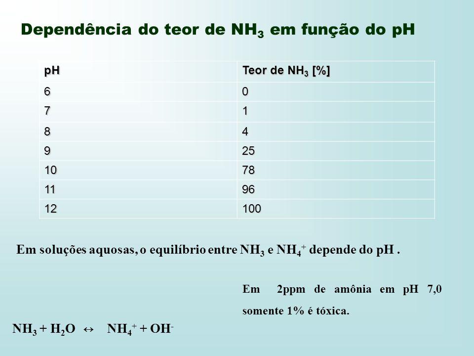 Dependência do teor de NH3 em função do pH
