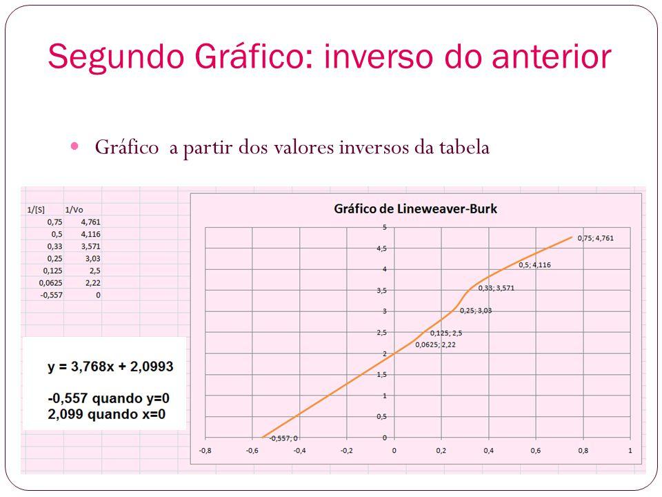 Segundo Gráfico: inverso do anterior