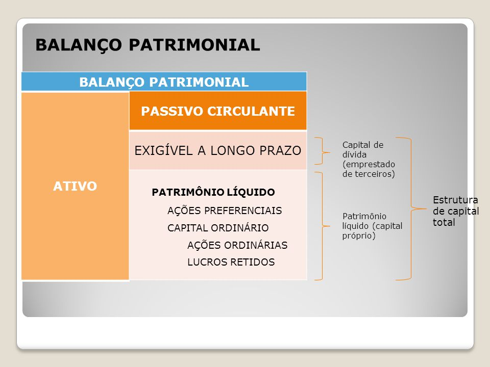 BALANÇO PATRIMONIAL BALANÇO PATRIMONIAL ATIVO PASSIVO CIRCULANTE