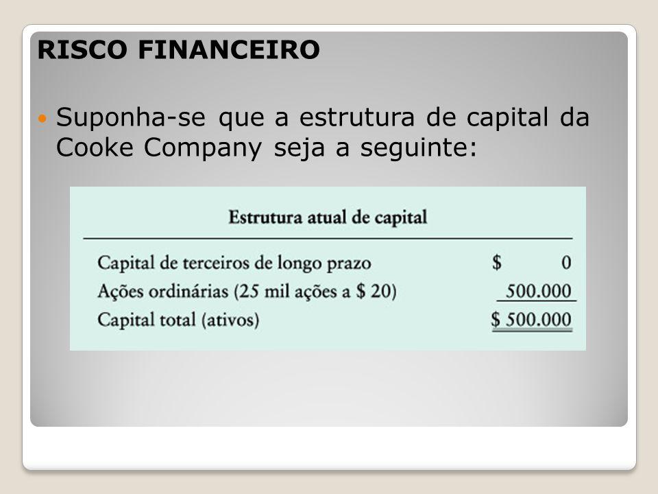 RISCO FINANCEIRO Suponha-se que a estrutura de capital da Cooke Company seja a seguinte: