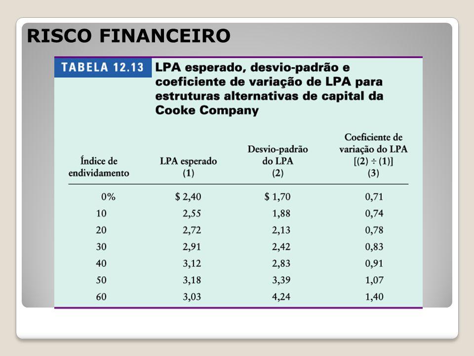 RISCO FINANCEIRO