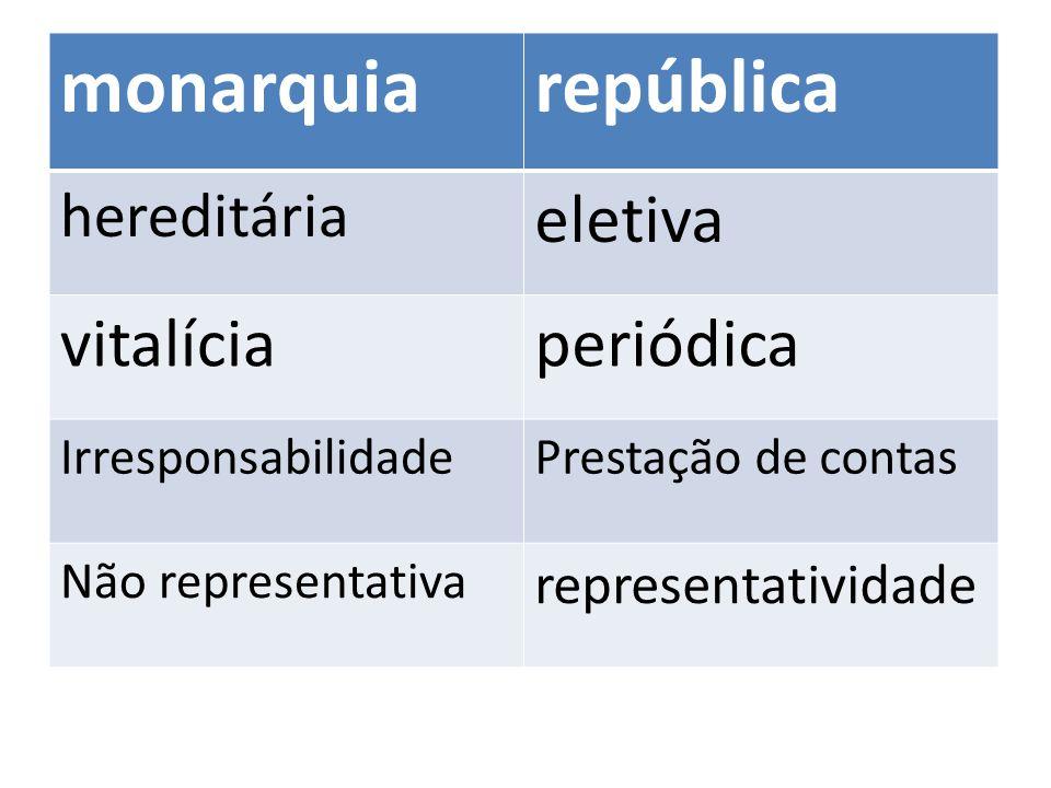monarquia república eletiva vitalícia periódica hereditária
