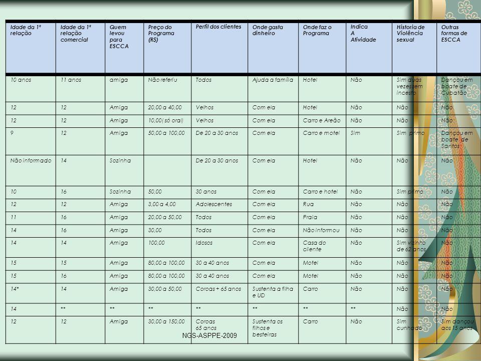NGS-ASPPE-2009 Idade da 1ª relação Idade da 1ª relação comercial