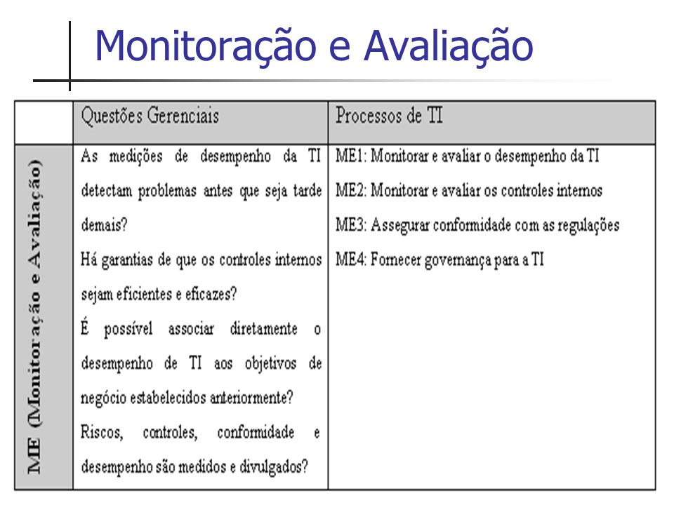 Monitoração e Avaliação